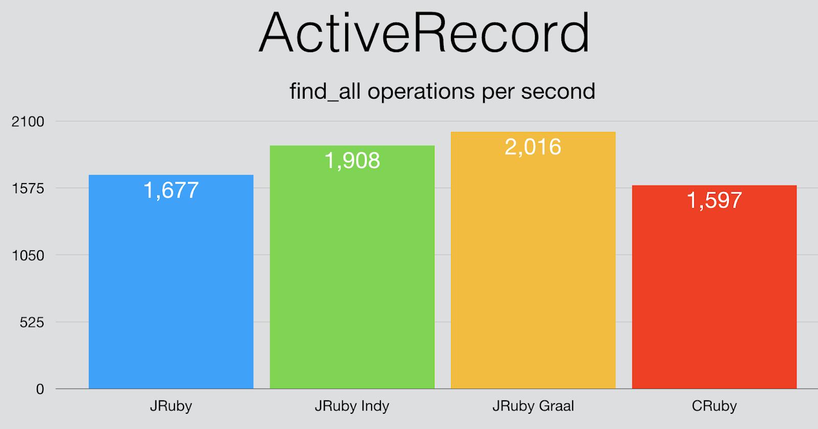 Running JRuby on the Graal JIT – Charles Oliver Nutter – Java, Ruby