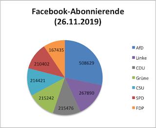 Abbildung 1. Tortendiagramm mit Facebook-Abonnierende nach Partei
