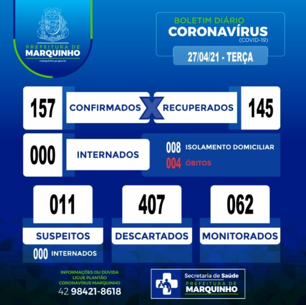 Marquinho tem 138 confirmados e 128 recuperados