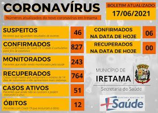 Iretama: Boletim Coronavírus atualizado. Confira: