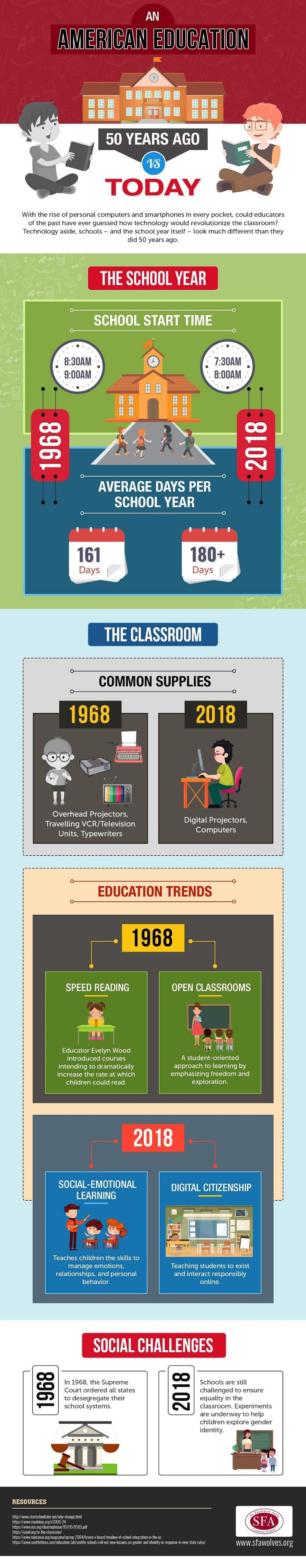 An American Education 50 Years Ago vs Today #infographic