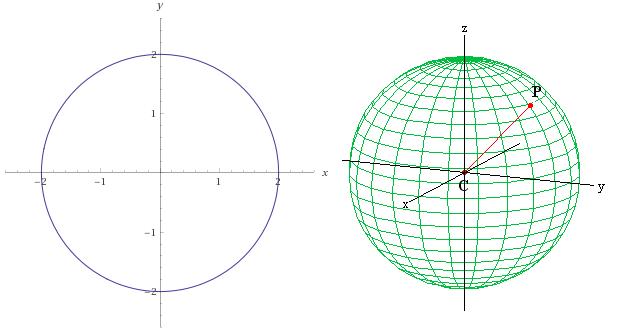 Esfera gerada pela rotação de uma circunferência, gerando um novo eixo z