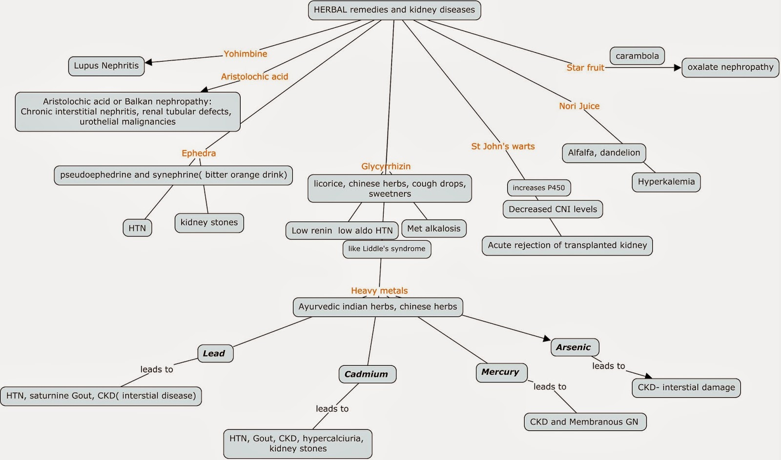 Renal Failure Concept Map.Nephron Power 2014