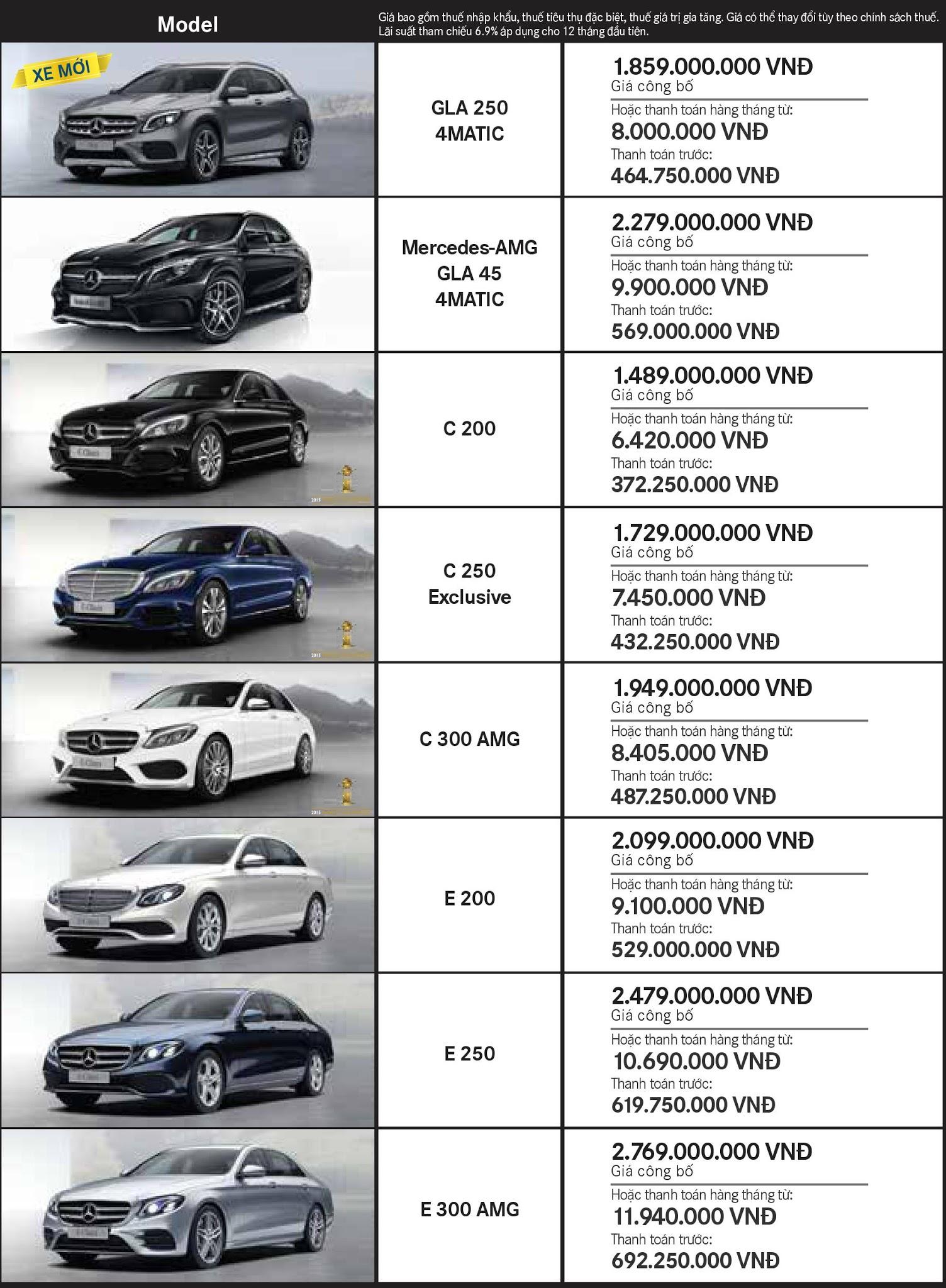 Bảng giá xe Mercedes tháng 10 tại Mercedes Trường Chinh
