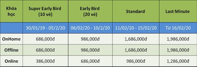 Bảng giá khóa học MS Project 2020