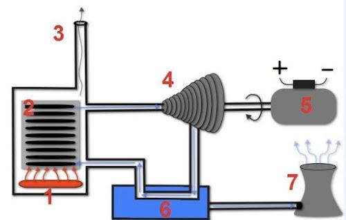 كيفية عمل التوربينات البخارية