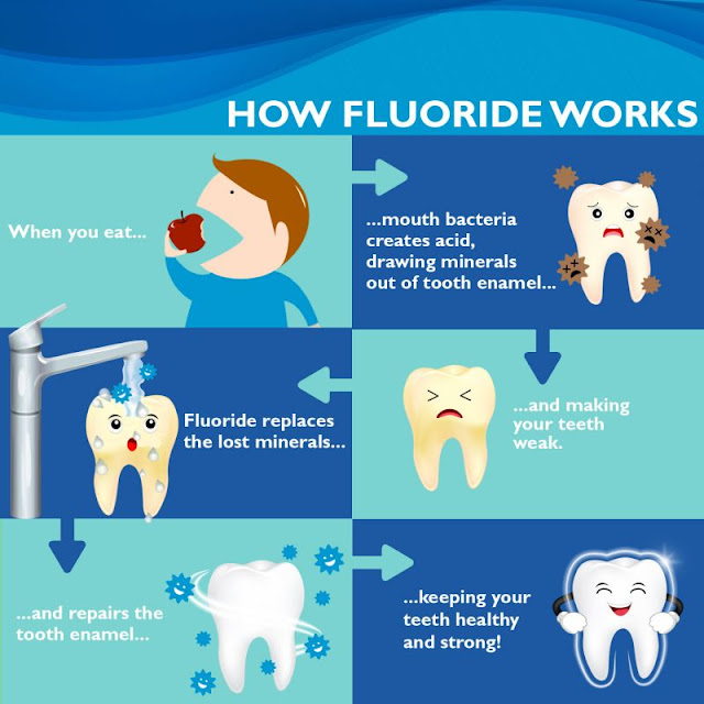 how fluoride works against dental cavities