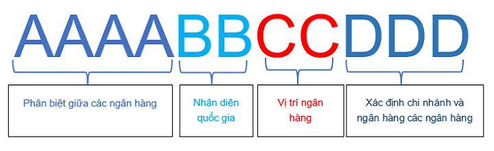 Cấu trúc mã SWIFT CODE