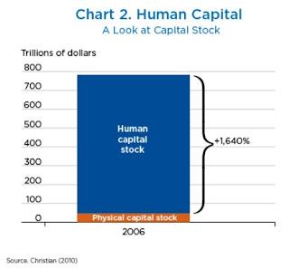 Capital humano, trabalho não comercializado, desigualdade, assistência médica e muito mais 2