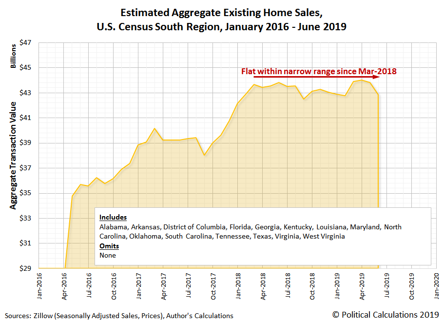 Estimated Aggregate Transaction Values for Existing Home Sales, U.S. Census South Region, January 2016 to June 2019
