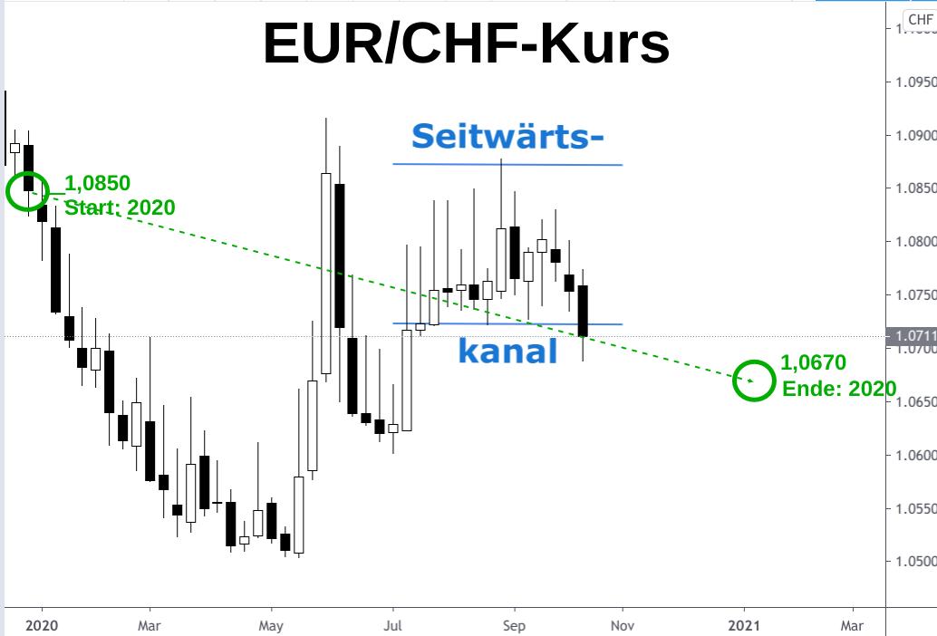 Sinkende Euro - Schweizer Franken Kursentwicklung 2020 grafisch dargestellt als Kerzenchart
