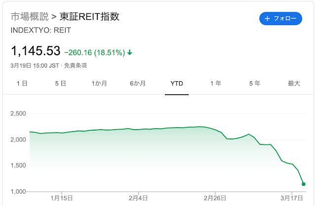 東証リート指数のチャート