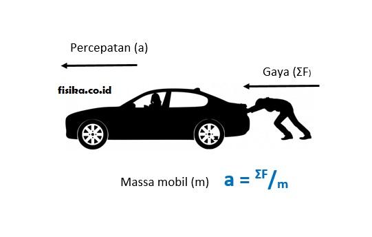 Hukum 2 Newton
