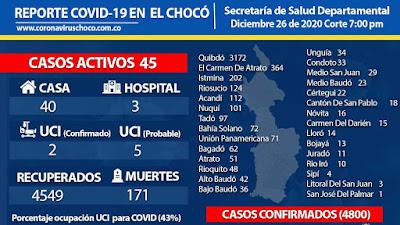 Aumentan los casos de Covid en Quibdó, Istmina, Tadó, Condoto y Carmen de Atrato