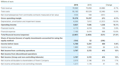 Financial statement of Enel 2016