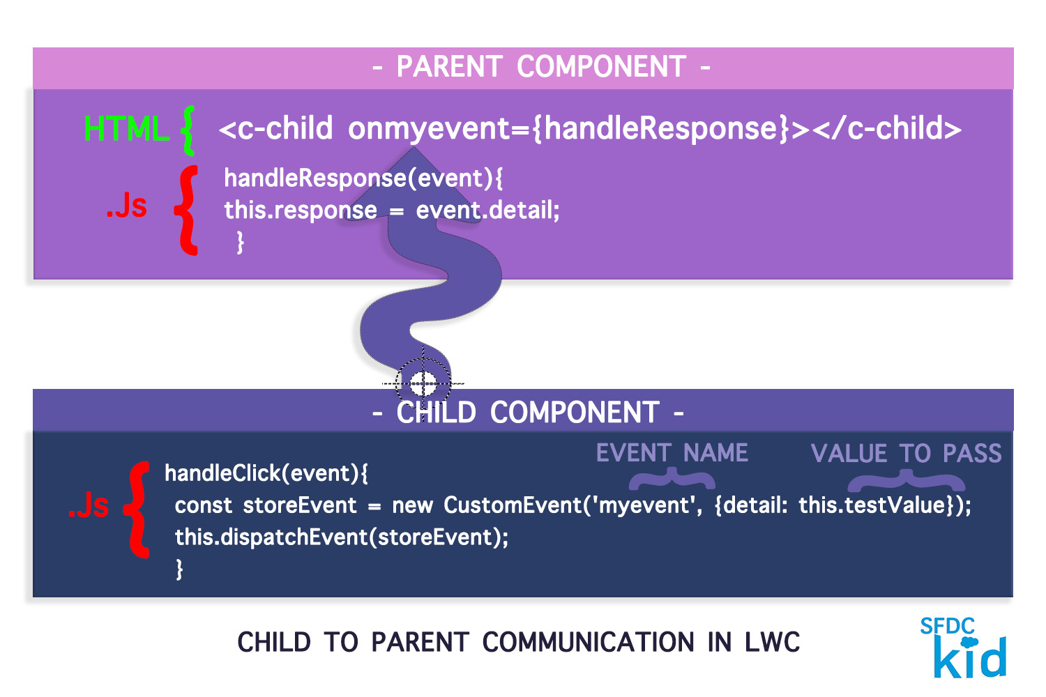 Communicate with Events in LWC Simplified sfdckid.com