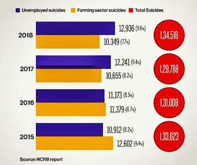 Unemployment and farmers suicide