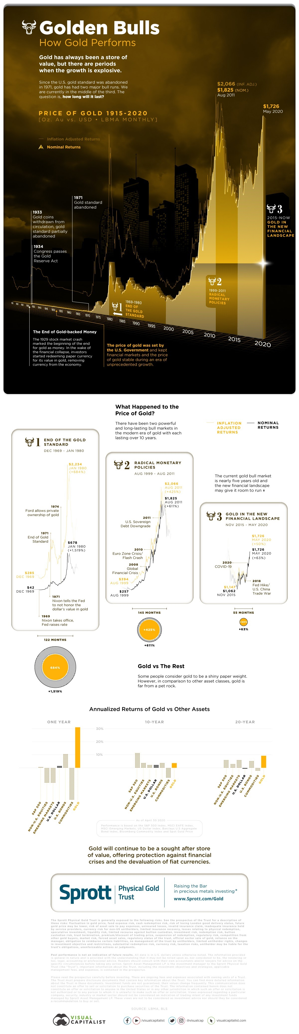 Golden Bulls Visualizing the Price of Gold from 1915-2020 #infographic