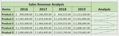 Analyze Data in Excel By Using Sparklines
