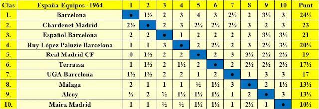 Clasificación del Campeonato de España de ajedrez por equipos 1964