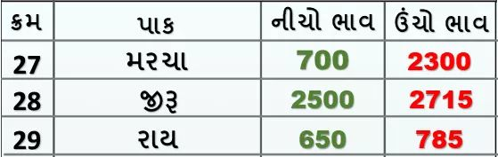 Market prices of various crops of Rajkot Agricultural Market on 01/02/2020