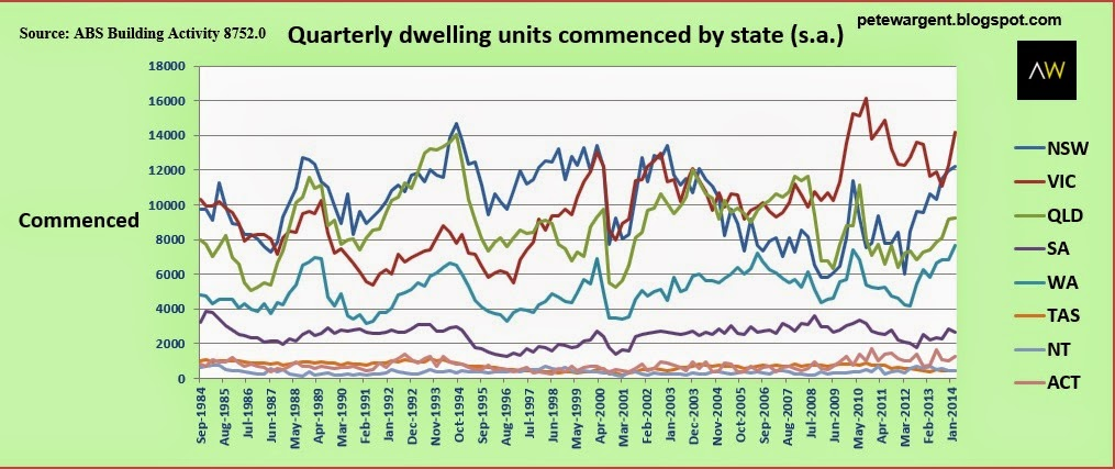 quarterly dwelling units commenced by state