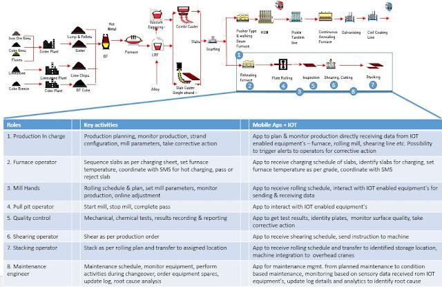 IBM Mobility, IBM Certifications