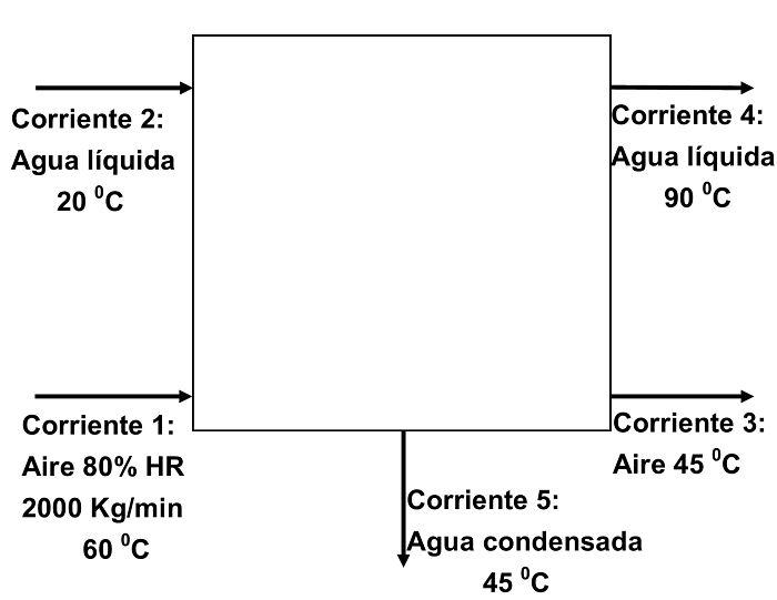 Gráfico ilustrativo del ejercicio 3 de balance de energía en sistemas con aire húmedo