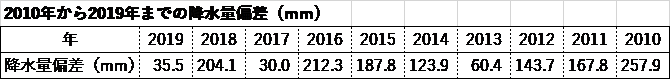 2010年から2019年までの降水量偏差(mm)