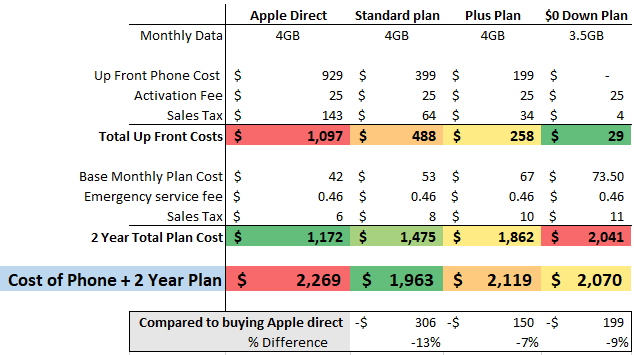 Spreadsheet to calculate best option for buying a new iPhone
