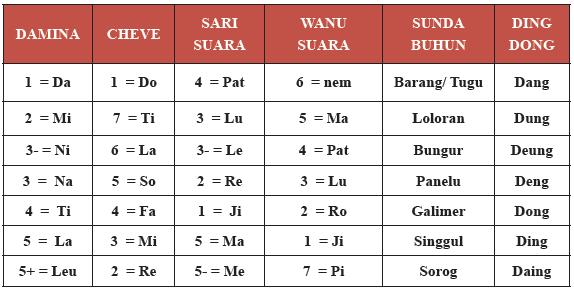 Notasi sebagai simbol musik digunakan untuk menuliskan bunyi dan diam, dengan bermacam-macam lama waktu atau panjang pendeknya bunyi dan diam itu.