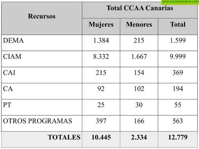 'Actúa. Hackea la Violencia Machista' lema de la campaña del Gobierno de Canarias y los Cabildos