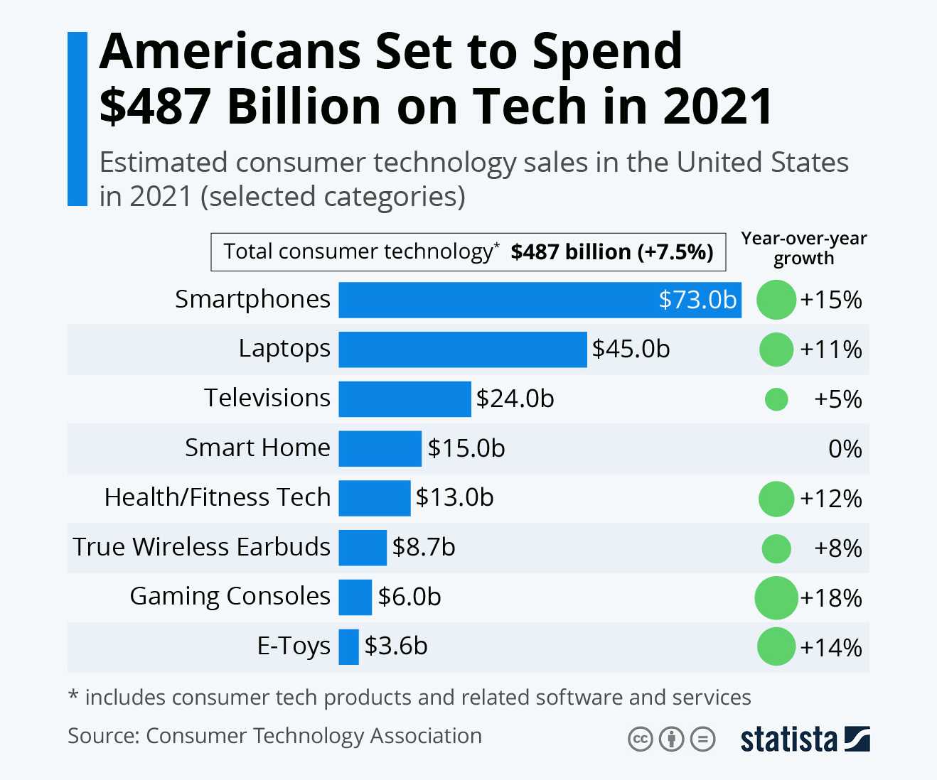 American Spending on Tech to Approach Half a Trillion Dollars in 2021