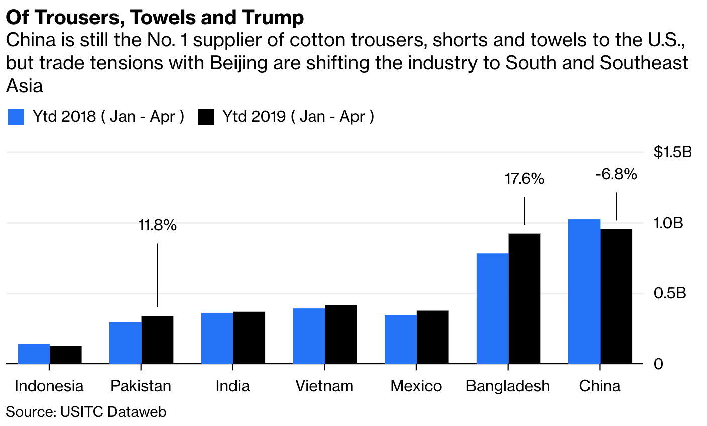 Haq's Musings: Trump's China Tariffs Helping Pakistani Garments