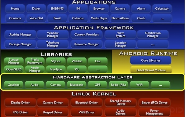 Android layers map