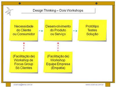 Processo de Inovação Design Thinking e Facilitação de Workshop de Focus Group