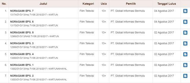 Serial Anime Noragami Akan Ditayangkan Di Global TV