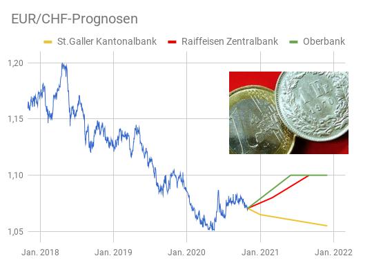 Euro - Schweizer Franken Prognosen 2021 per Liniendiagramm dargestellt