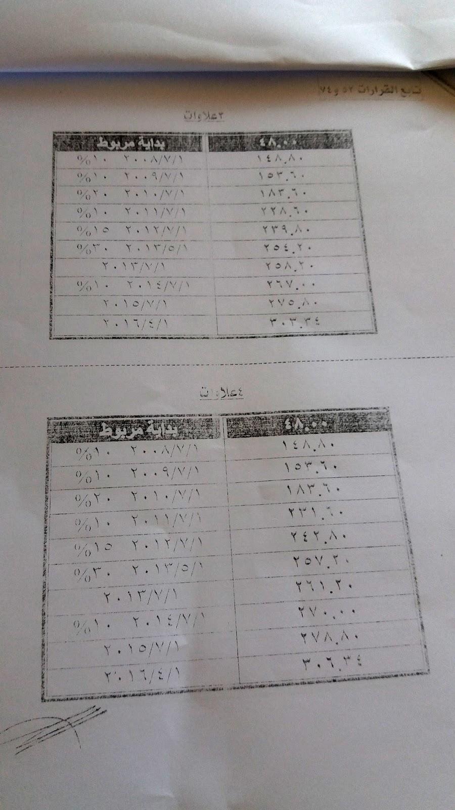 تدرج مرتبات المعلمين للقرارات 53 و 74 و 244 لجميع المعلمين وكذلك الحاصلين على احكام قضائية