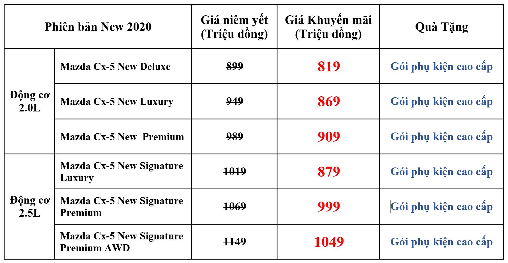 Giá xe New Mazda Cx5 tháng 10 2020 TPHCM