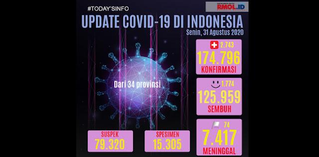 Update Corona 31 Agustus: Kasus Positif Bertambah 2.743 Orang Dari Total Spesimen 15.305