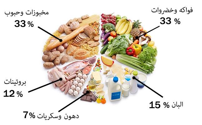 نظام غداء الحامل