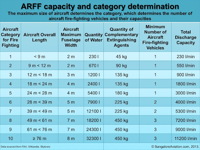 ARFF capacity and category determination table for airports