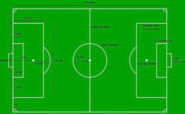 8458d3008eff4 Bola na Grama  Principais Regras do Futebol de Campo