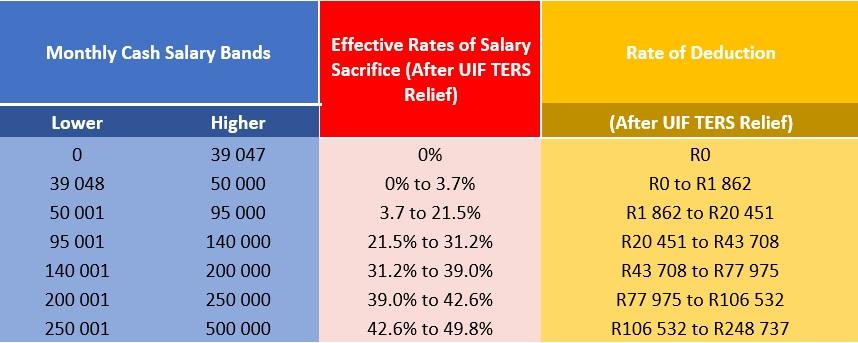 SAA Salaries