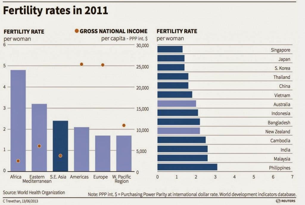 kadar kesuburan pada tahun 2011