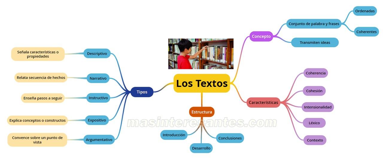 mapa conceptual mapa mental sobre tipos de textos