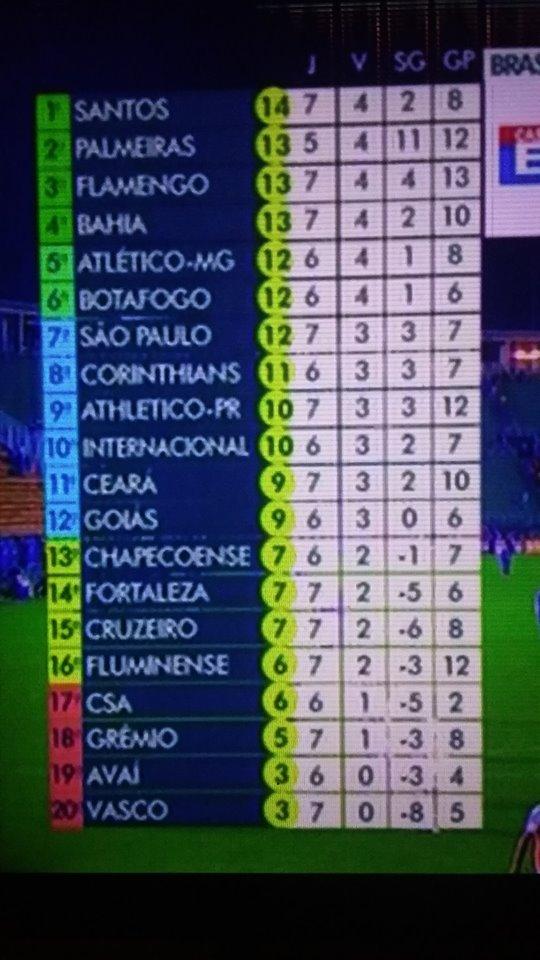 Tabela Do Campeonato Brasileiro Serie A De 2019