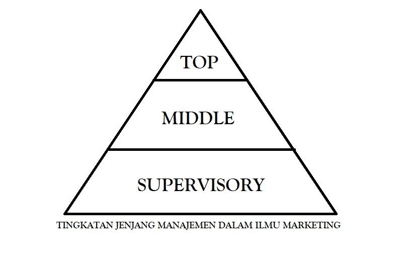 Tingkatan Jenjang Manajemen Dalam Ilmu Marketing