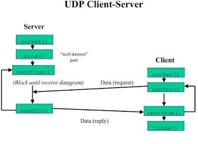 Gambar UDP, pengertian UDP, cara kerja UDP, Fungsi UDP
